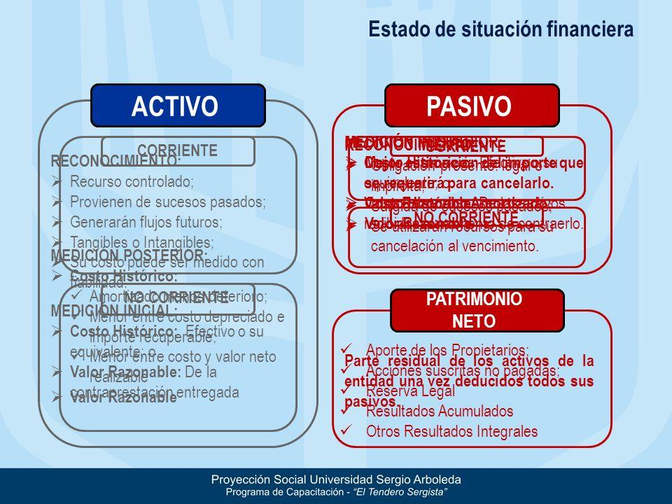 ACTIVO PASIVO Estado de situación financiera PATRIMONIO NETO