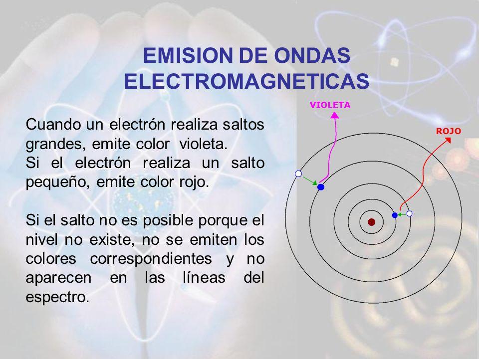 EMISION DE ONDAS ELECTROMAGNETICAS