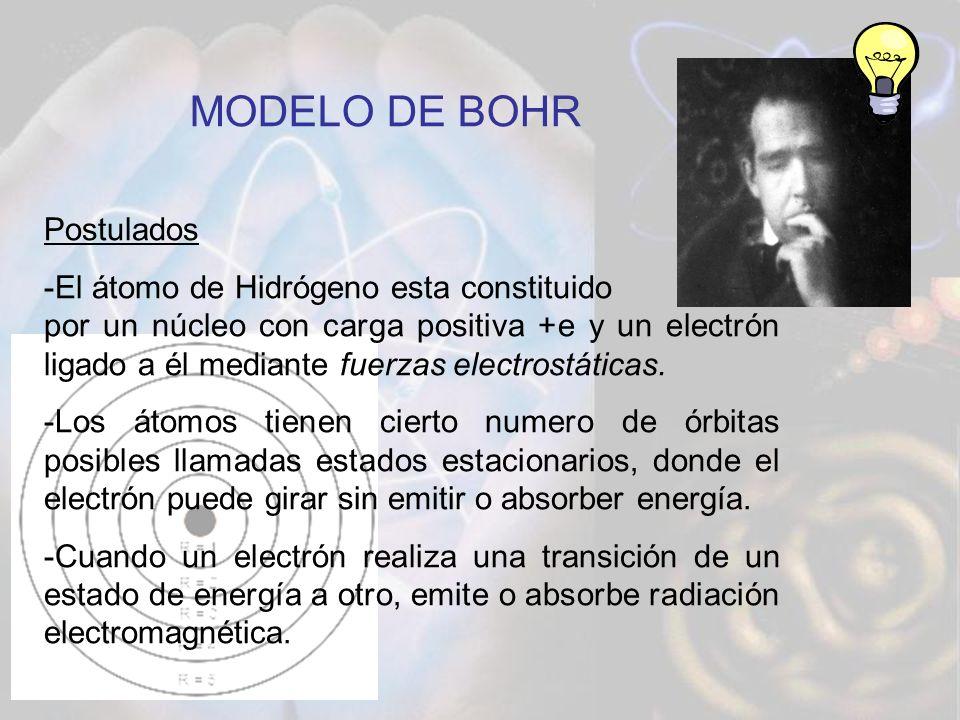 MODELO DE BOHR Postulados