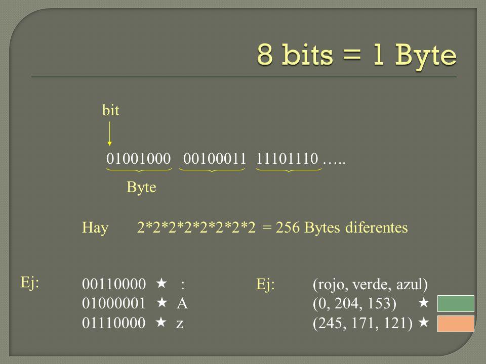 8 bits = 1 Byte bit. 01001000 00100011 11101110 ….. Byte. Hay 2*2*2*2*2*2*2*2 = 256 Bytes diferentes.