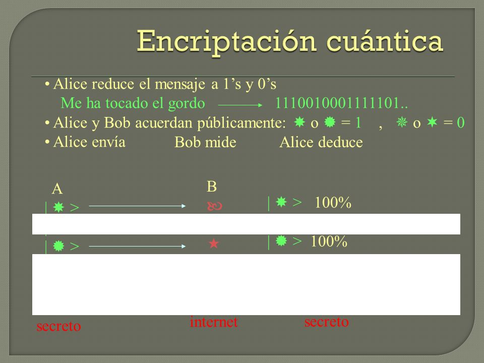 Encriptación cuántica