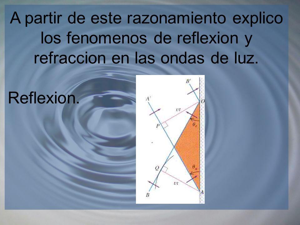 A partir de este razonamiento explico los fenomenos de reflexion y refraccion en las ondas de luz.