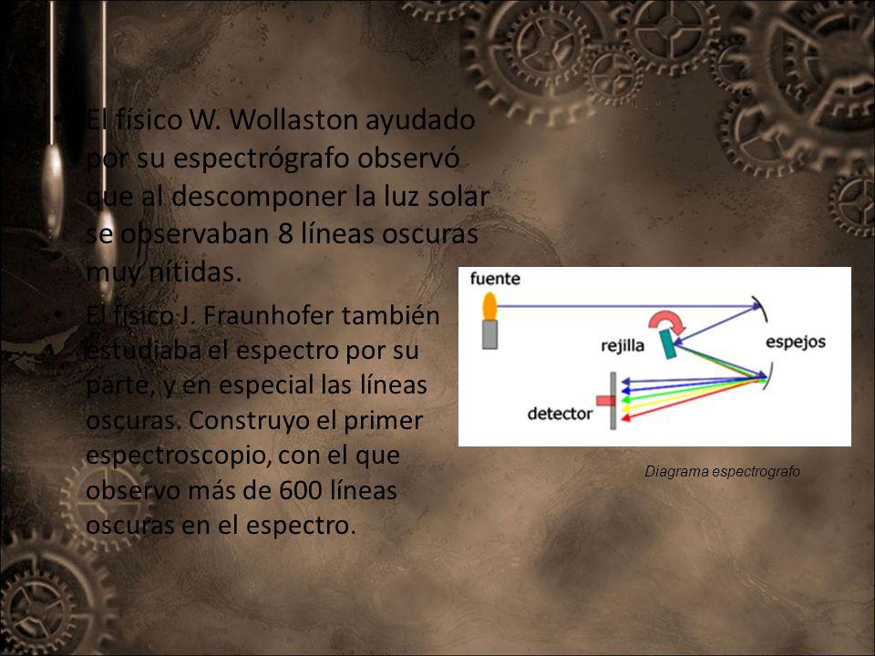 El físico W. Wollaston ayudado por su espectrógrafo observó que al descomponer la luz solar se observaban 8 líneas oscuras muy nítidas.