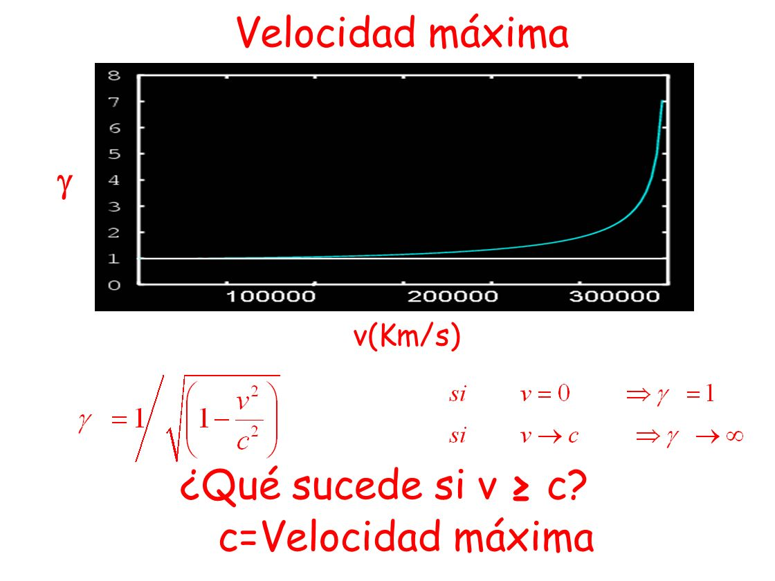 Velocidad máxima v(Km/s)  ¿Qué sucede si v ≥ c c=Velocidad máxima
