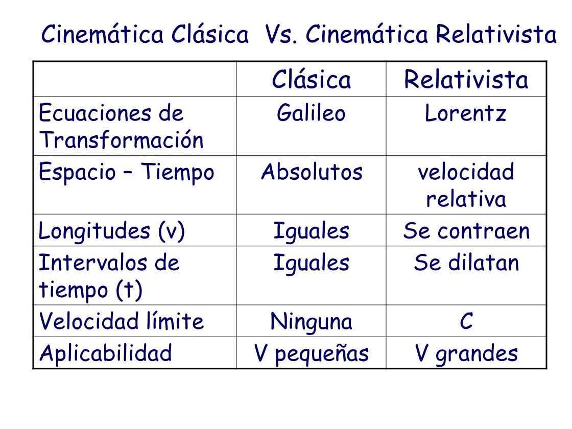 Cinemática Clásica Vs. Cinemática Relativista