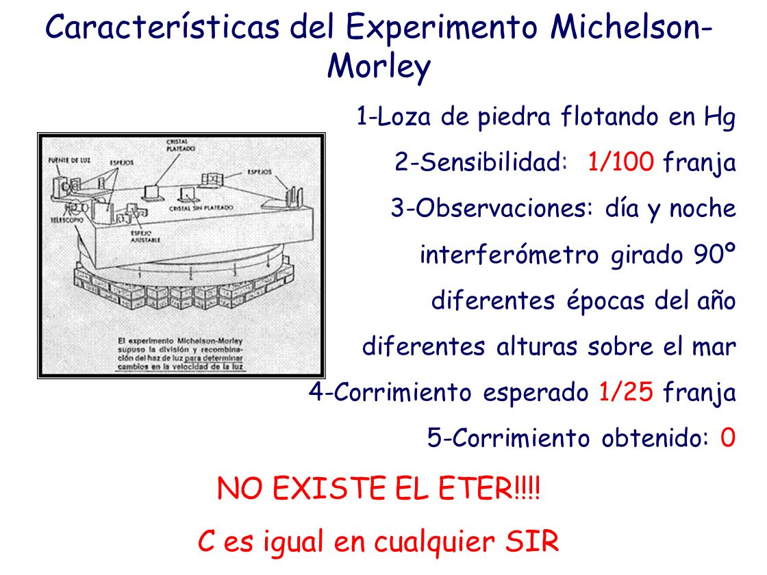 Características del Experimento Michelson-Morley