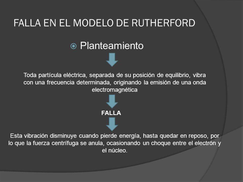 FALLA EN EL MODELO DE RUTHERFORD