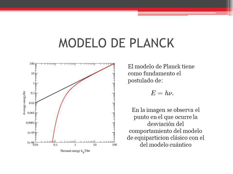 MODELO DE PLANCK El modelo de Planck tiene como fundamento el postulado de:
