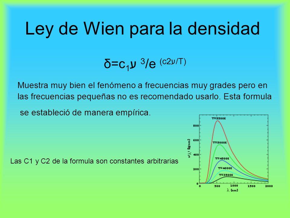 Ley de Wien para la densidad