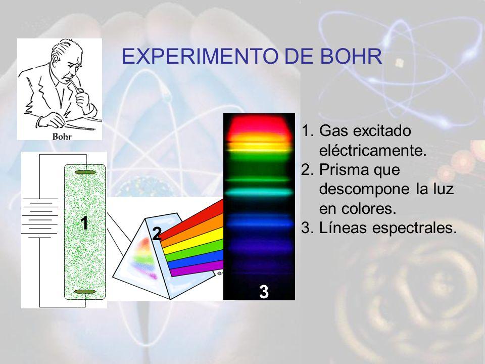 EXPERIMENTO DE BOHR 1 2 3 Gas excitado eléctricamente.