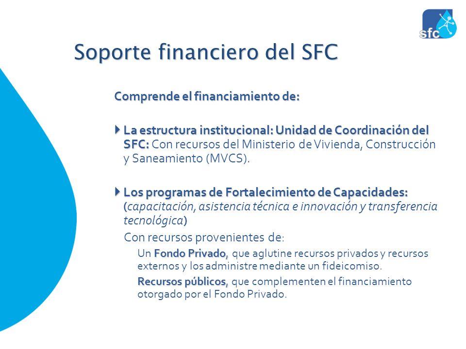 Soporte financiero del SFC