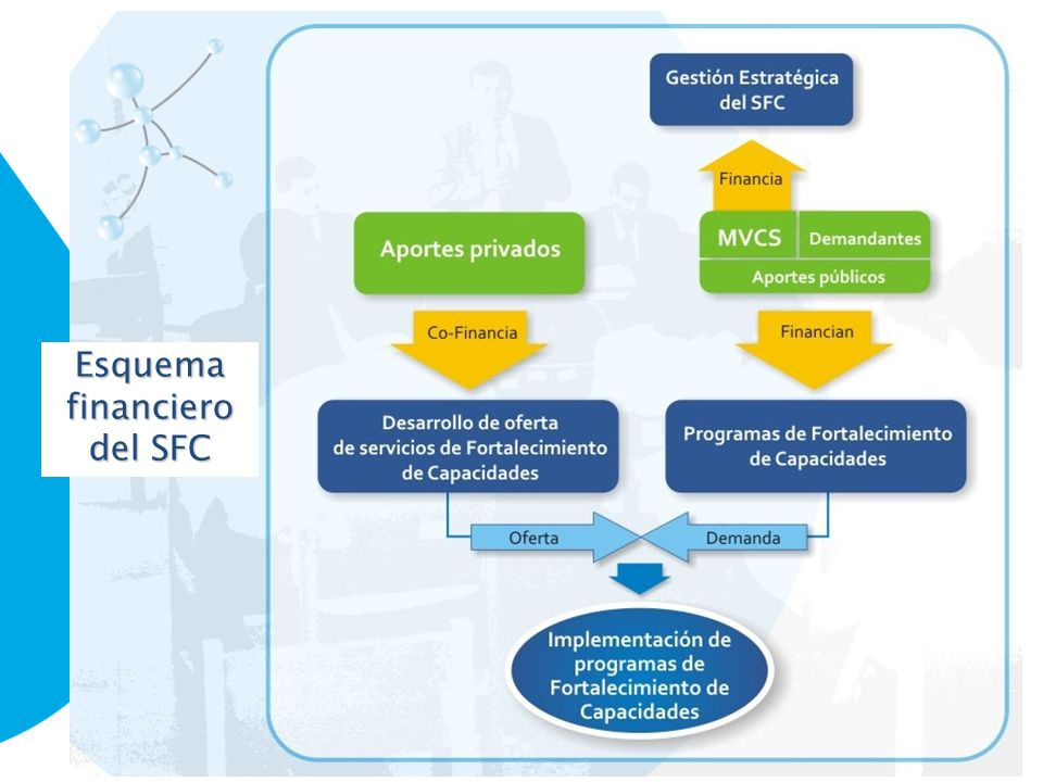 Esquema financiero del SFC