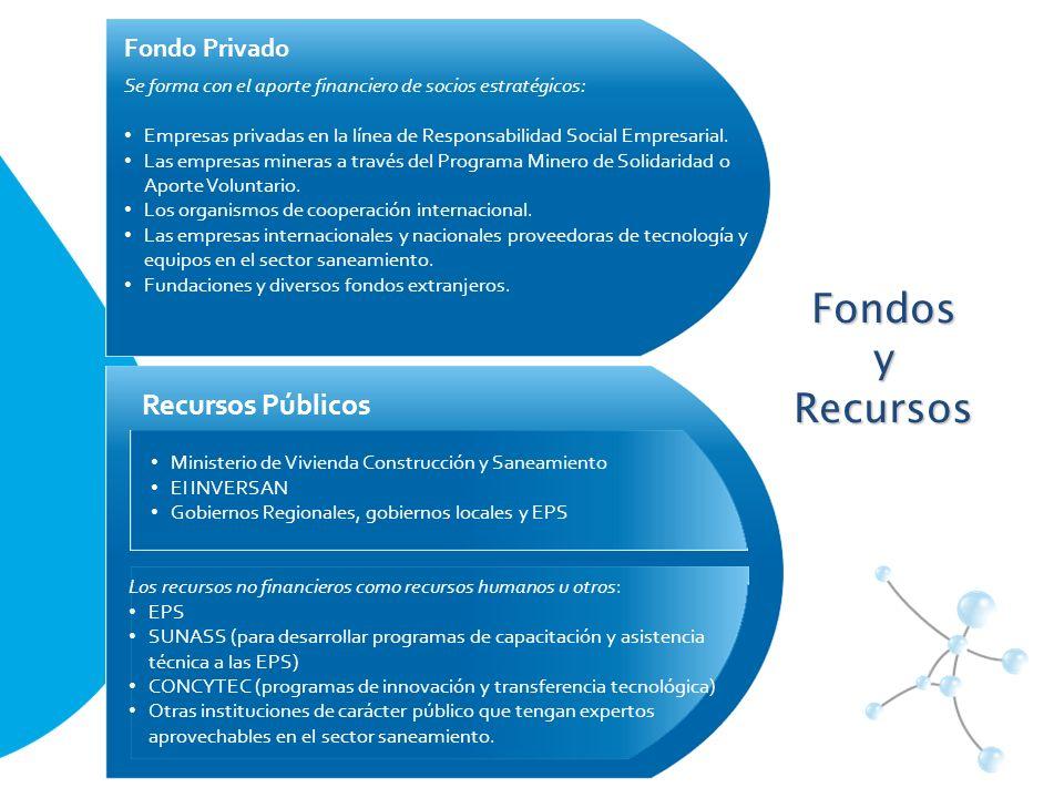 Fondos y Recursos Recursos Públicos Fondo Privado