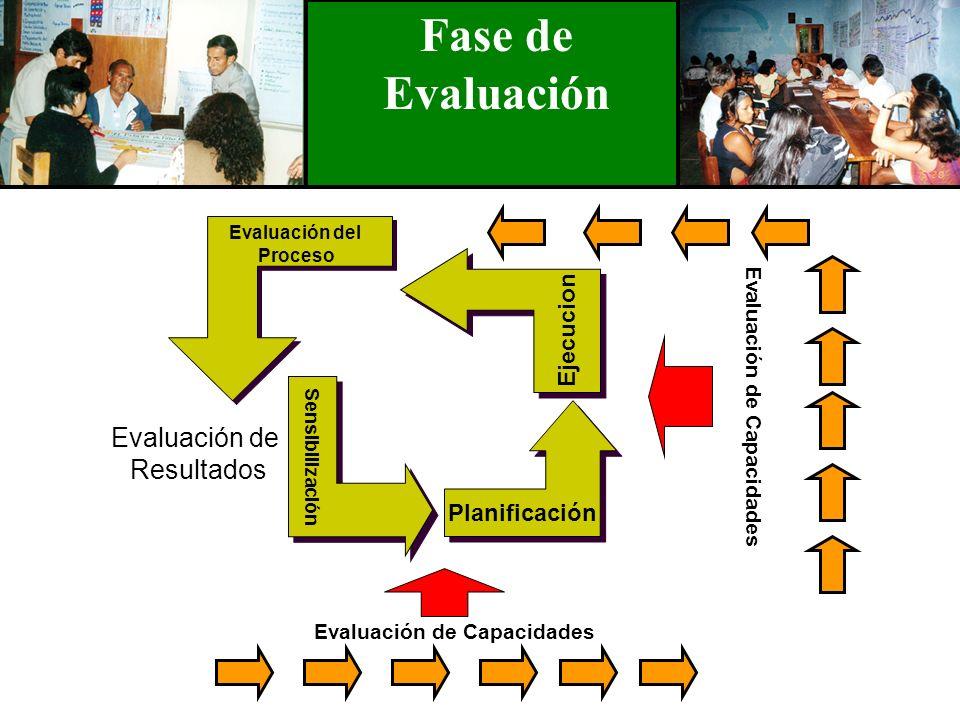 Fase de Evaluación Evaluación de Resultados Ejecucion Planificación