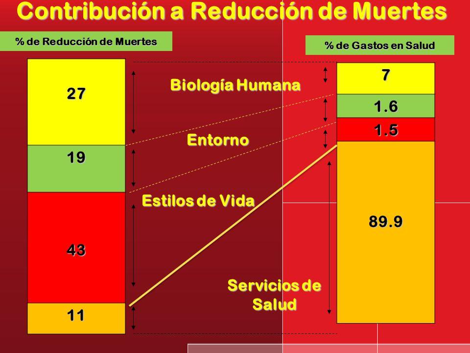 Contribución a Reducción de Muertes % de Reducción de Muertes