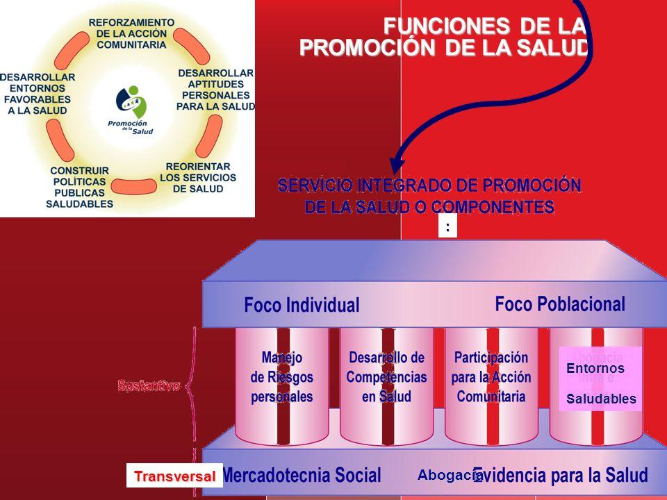 FUNCIONES DE LA PROMOCIÓN DE LA SALUD : Transversal Abogacía Entornos