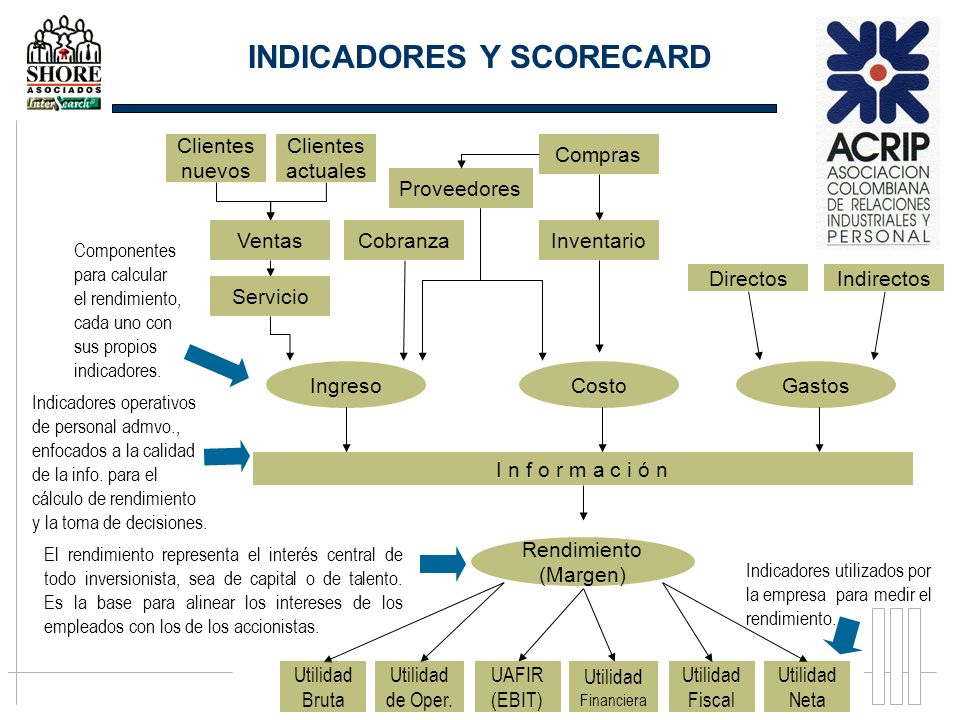 INDICADORES Y SCORECARD