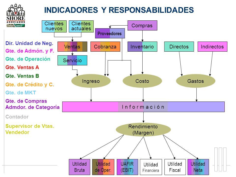 INDICADORES Y RESPONSABILIDADES