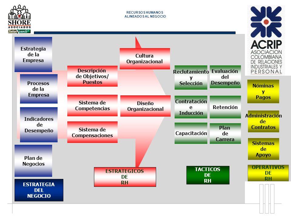 ESTRATEGIA DEL NEGOCIO Procesos de la Empresa Indicadores de Desempeño