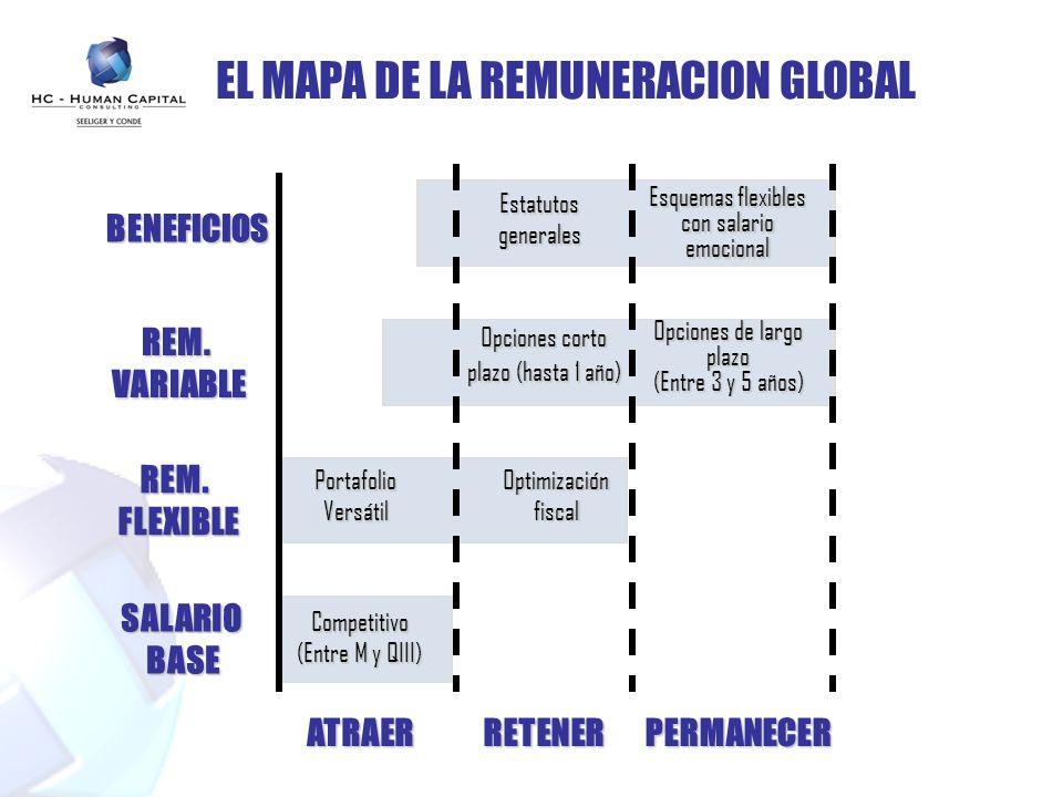 EL MAPA DE LA REMUNERACION GLOBAL