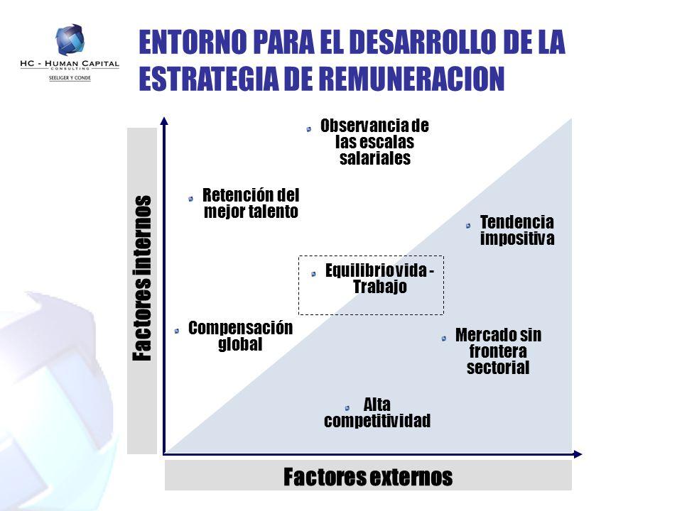ENTORNO PARA EL DESARROLLO DE LA ESTRATEGIA DE REMUNERACION