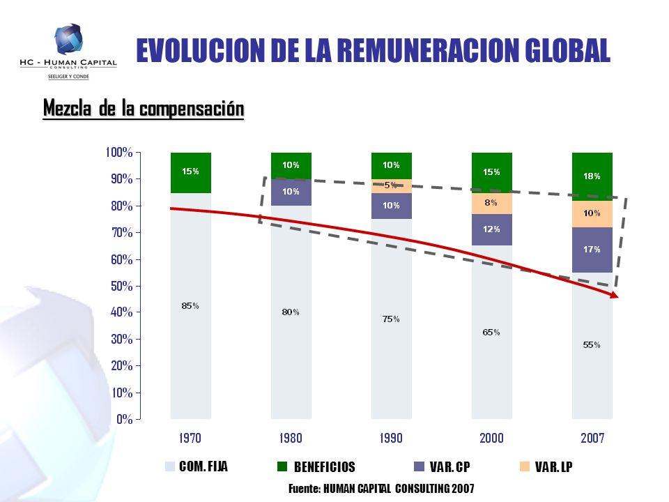 EVOLUCION DE LA REMUNERACION GLOBAL