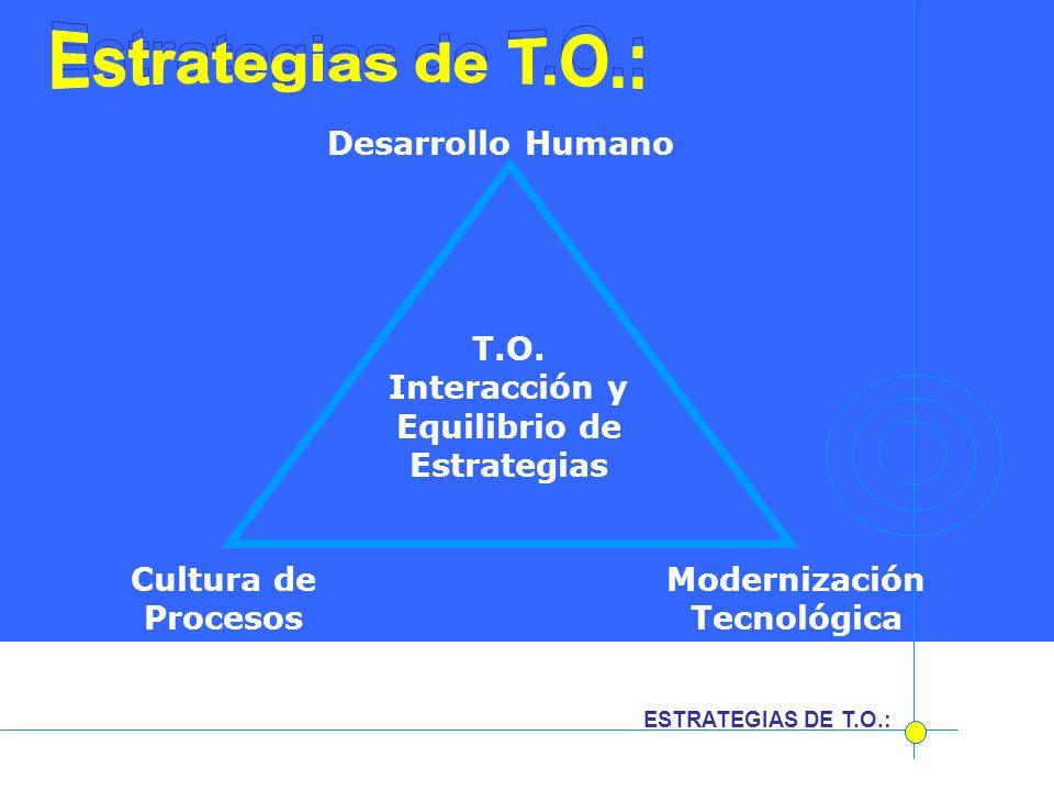 Interacción y Equilibrio de Estrategias Modernización Tecnológica