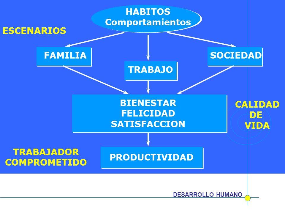 HABITOS Comportamientos ESCENARIOS FAMILIA SOCIEDAD TRABAJO BIENESTAR