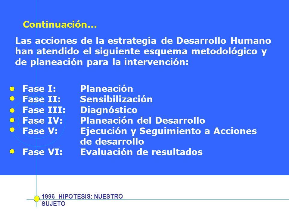 Fase II: Sensibilización Fase III: Diagnóstico