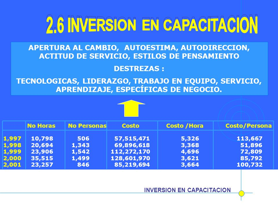 2.6 INVERSION EN CAPACITACION 2.6 INVERSION EN CAPACITACION