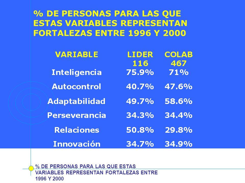 % DE PERSONAS PARA LAS QUE ESTAS VARIABLES REPRESENTAN FORTALEZAS ENTRE 1996 Y 2000