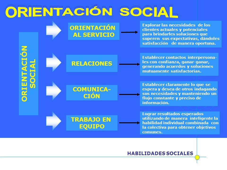 ORIENTACIÓN SOCIAL ORIENTACIÓN SOCIAL