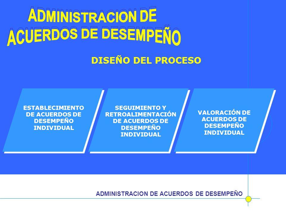 ADMINISTRACION DE ADMINISTRACION DE ACUERDOS DE DESEMPEÑO