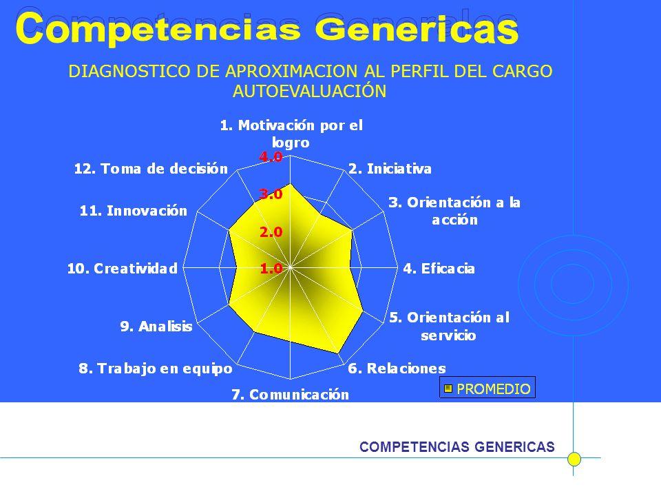 Competencias Generales Competencias Genericas