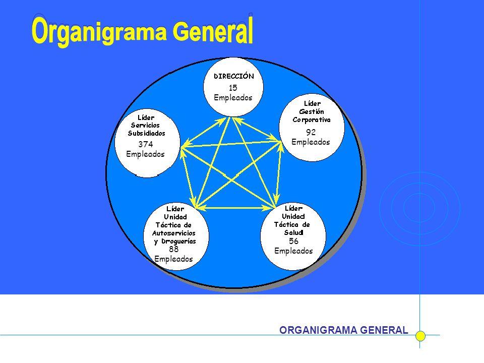 Organigrama General Organigrama General
