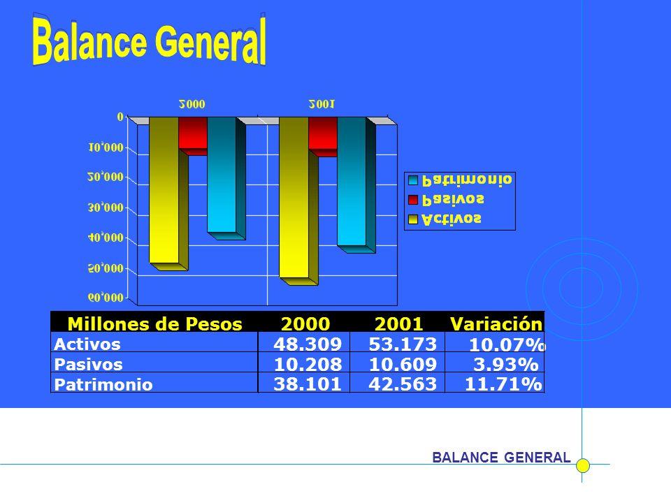 Balance General Balance General