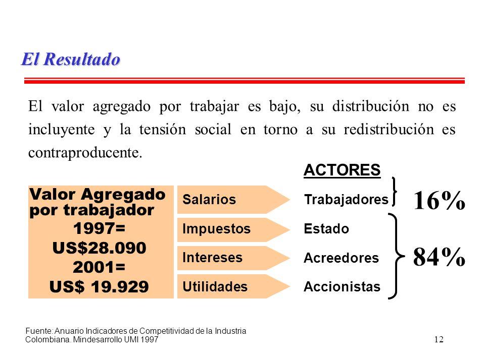 El Resultado Valor Agregado por trabajador. 1997= US$28.090. 2001= US$ 19.929. ACTORES. Trabajadores.