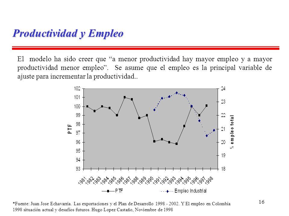 Productividad y Empleo