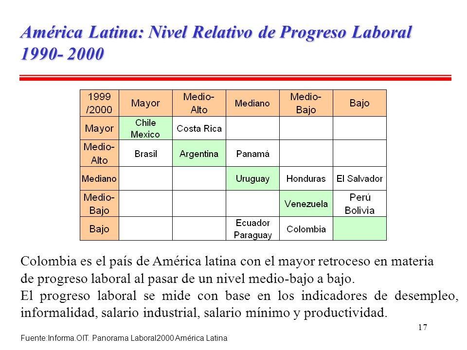 América Latina: Nivel Relativo de Progreso Laboral 1990- 2000