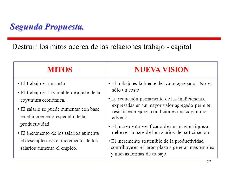 Segunda Propuesta. Destruir los mitos acerca de las relaciones trabajo - capital. MITOS. NUEVA VISION.