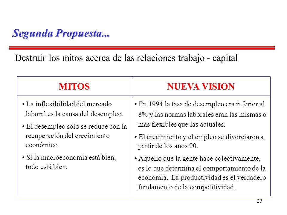 Segunda Propuesta... Destruir los mitos acerca de las relaciones trabajo - capital. MITOS. NUEVA VISION.