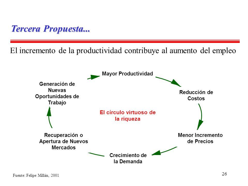 Tercera Propuesta... El incremento de la productividad contribuye al aumento del empleo. Mayor Productividad.