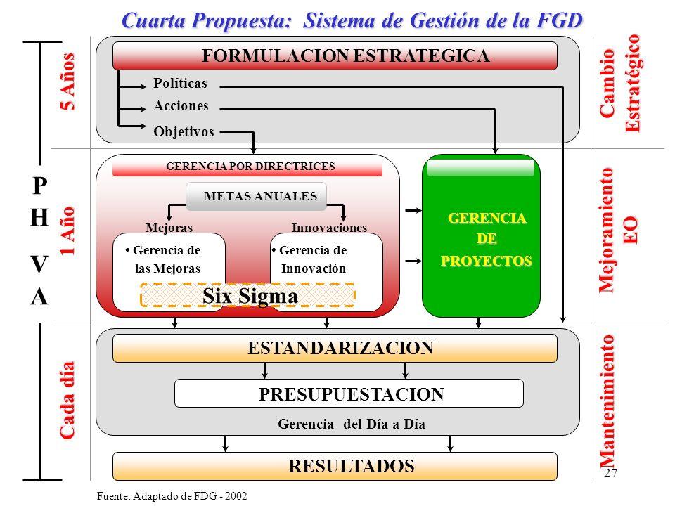 P H V A Cuarta Propuesta: Sistema de Gestión de la FGD Six Sigma