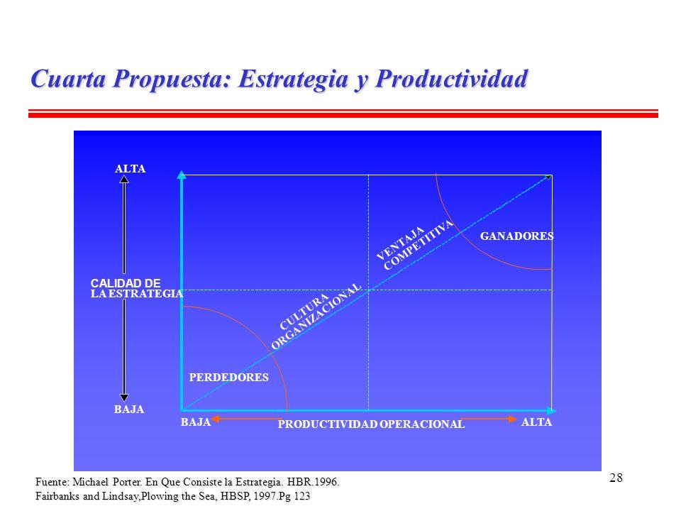 Cuarta Propuesta: Estrategia y Productividad