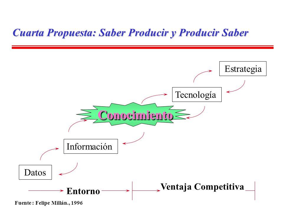 Conocimiento Cuarta Propuesta: Saber Producir y Producir Saber