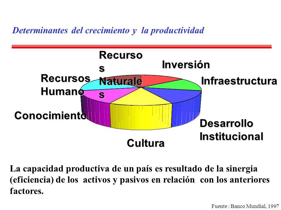Inversión Naturales Recursos Infraestructura Humano Conocimiento