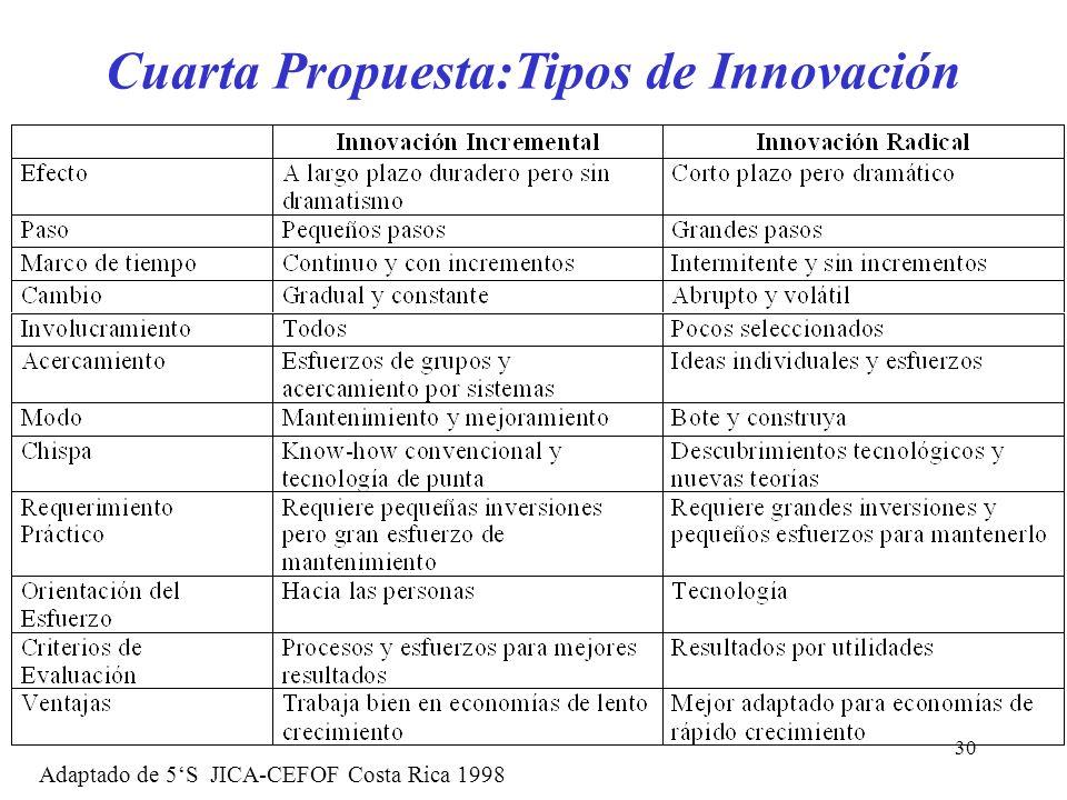 Cuarta Propuesta:Tipos de Innovación