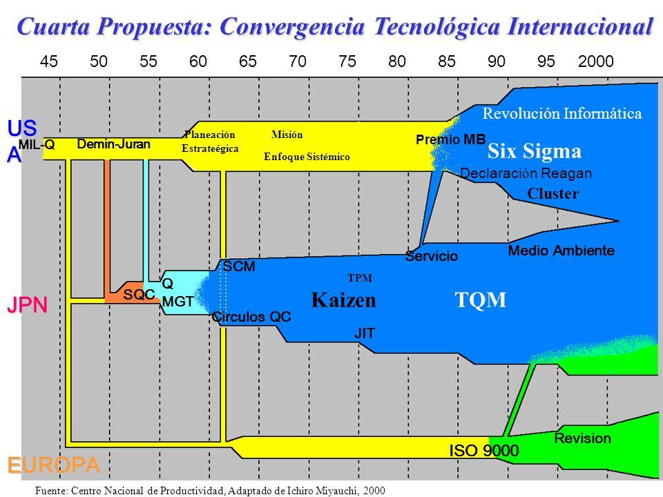 Cuarta Propuesta: Convergencia Tecnológica Internacional