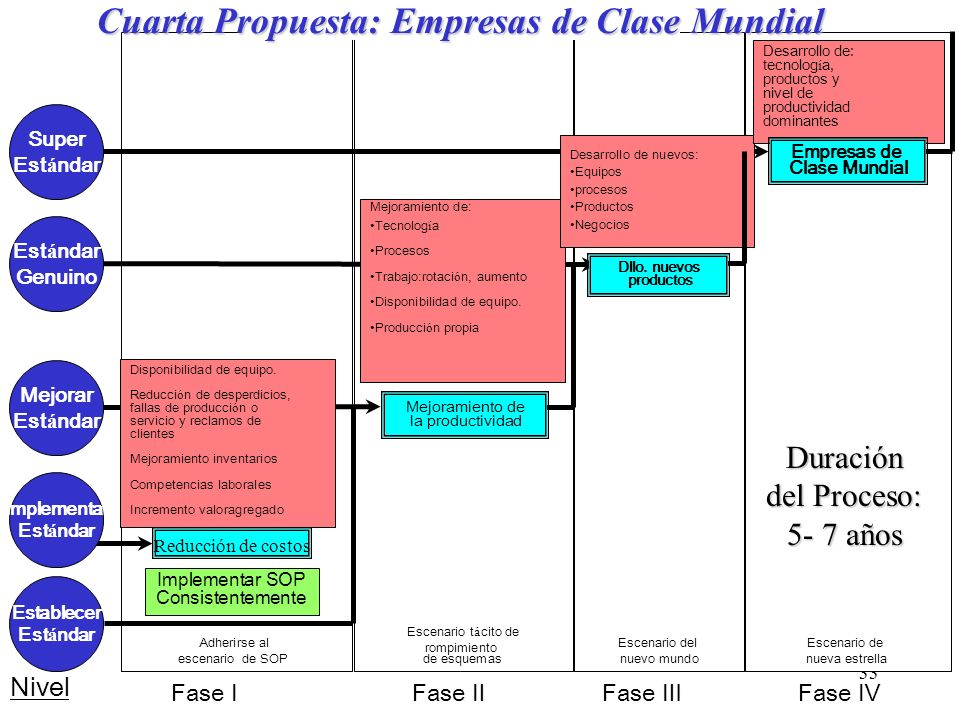 Cuarta Propuesta: Empresas de Clase Mundial