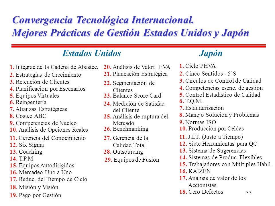 Convergencia Tecnológica Internacional.
